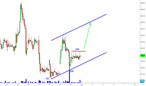 INFY: Infosys- In the channel above 938 for 955-960