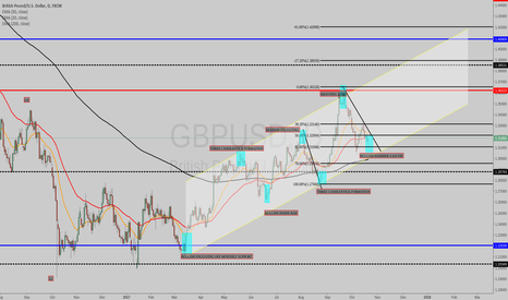 GBPUSD: LOOKING TO GO LONG IF THERE IS A BREAK IN CTL