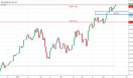 USOIL: The market continues to consolidate the key breakout above 69.55