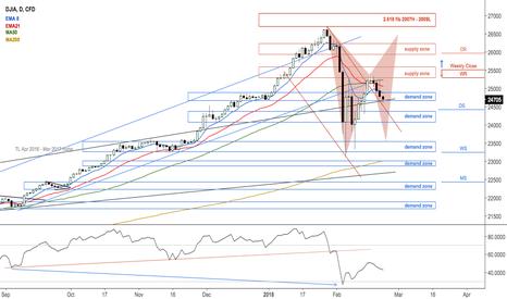 US30: $DJIA O/S reversal