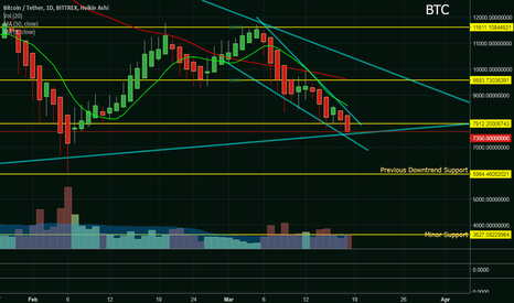 BTCUSDT: BTC is coming to crunch time