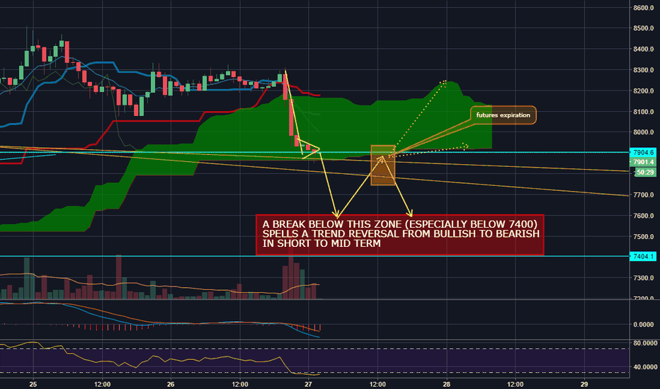 BTCUSD: BTC potential drop for closing of Futures Contract