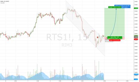 RTS1!: LONG RI on 15m