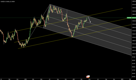 XAUUSD: Waiting for sell