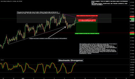 AUDUSD: AUDUSD Short - simple retracement