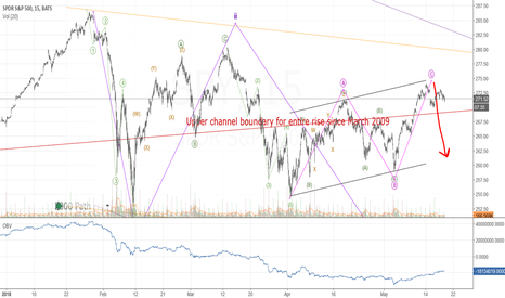 SPY: A completed corrective rise
