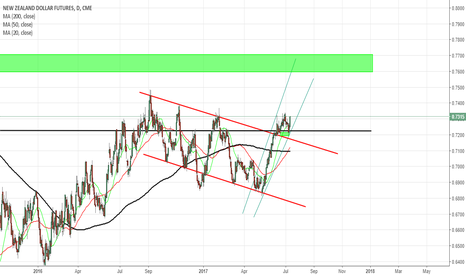 N61!: NZD Dollar Analysis