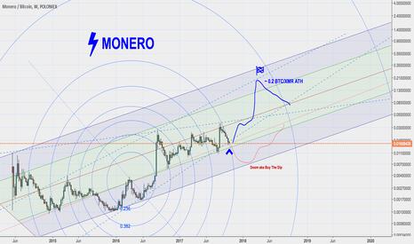 XMRBTC: Monero/btc: A New Hope ( current price 0.0159btc )