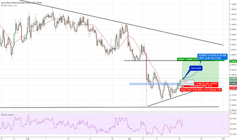 AUDCAD: #22 : Stop loss this trade
