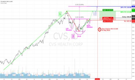 CVS: CVS Potential Breakout to 113 & Beyond