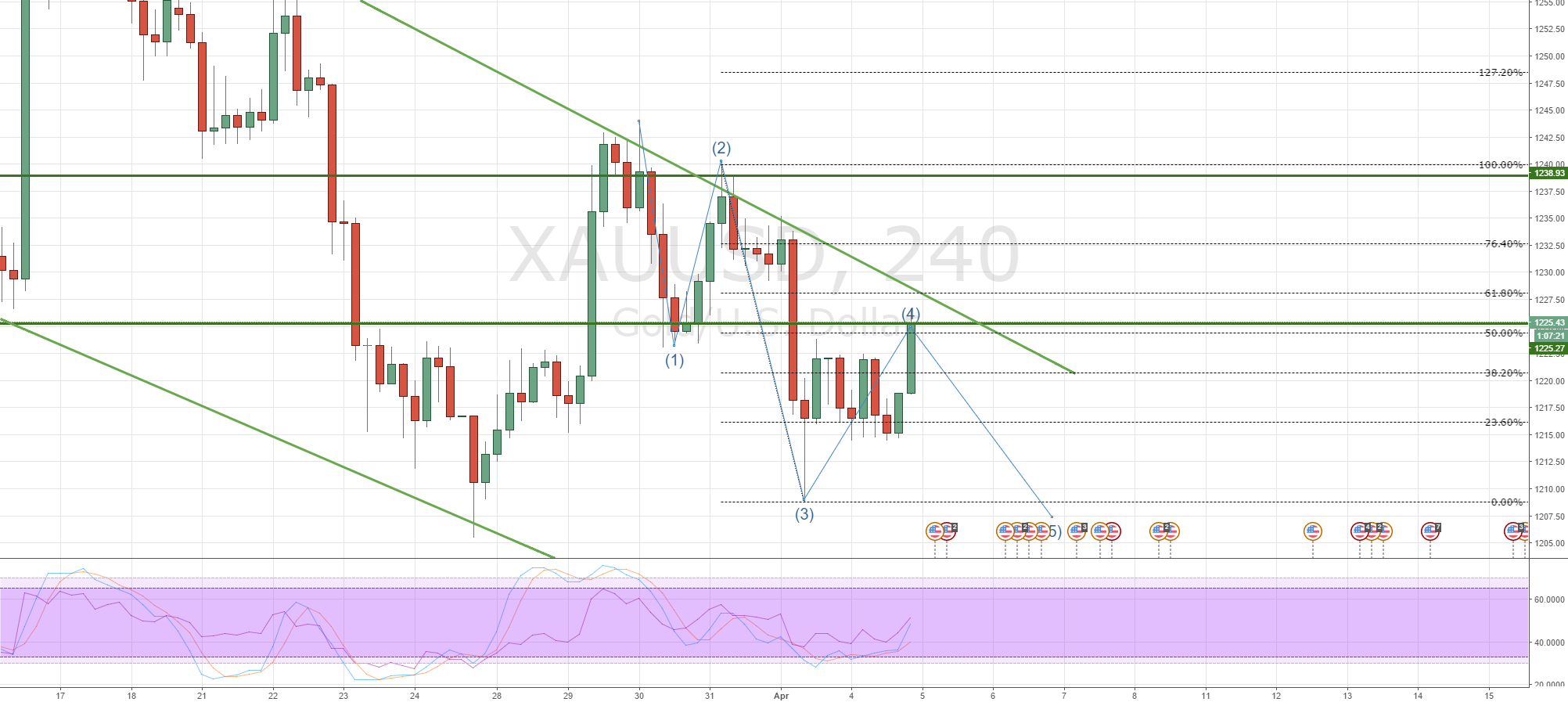 Gold 4th wave completed?