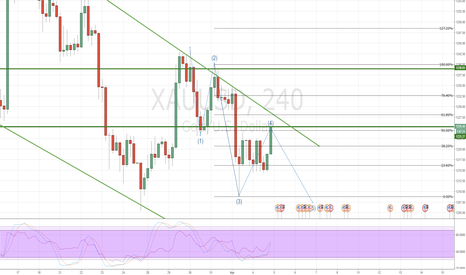 XAUUSD: Gold 4th wave completed?