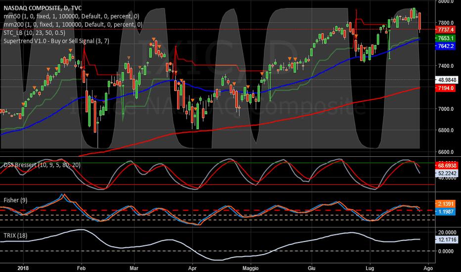 IXIC: NASDAQ   -   Ancora good