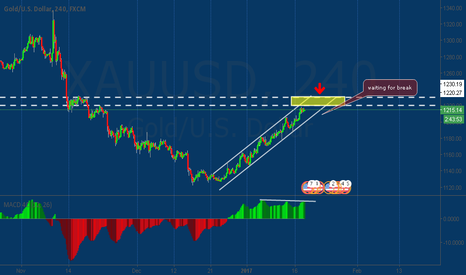XAUUSD: Plan Short gold