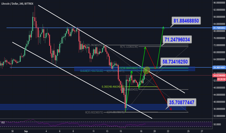 LTCUSD: LTC decision point to buy or sell