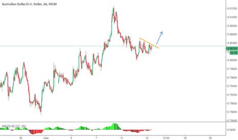 AUDUSD: Short-term buy for AUD/USD