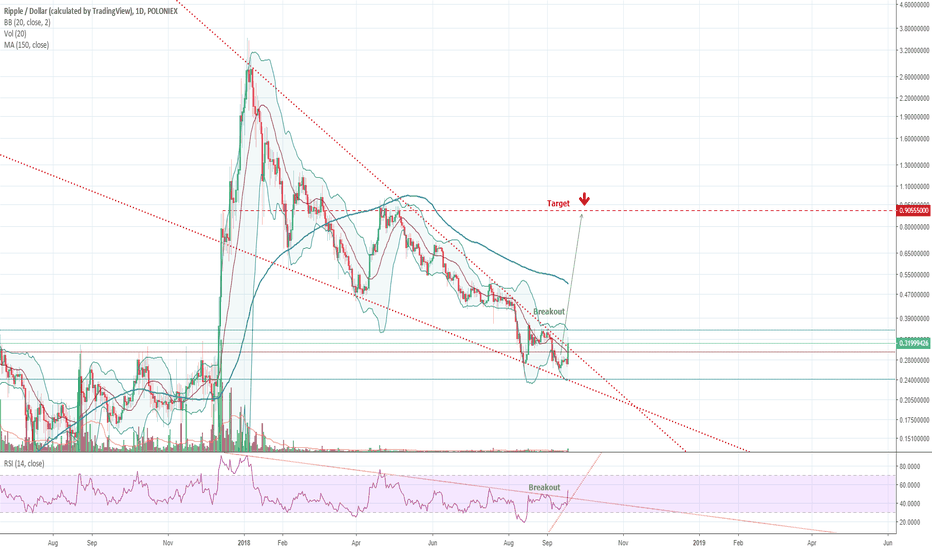 XRPUSD: XRP breakout of the falling wedge!