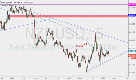 NZDUSD: NZD USD M5