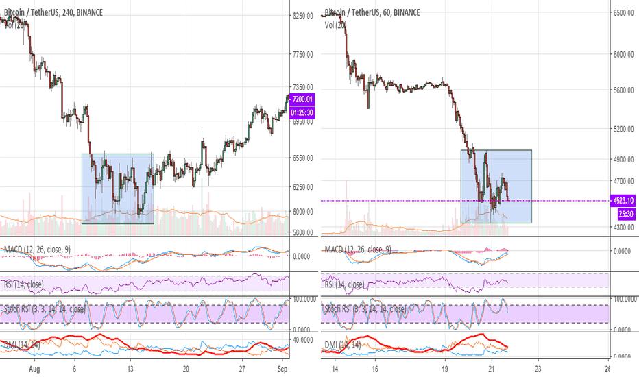 BTCUSDT: Comparison of Bitcoin Price Movements after Falls