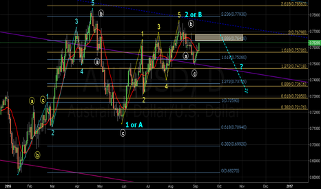 AUDUSD: AUDUSD Daily Waves - Good RR by Hans'Fiew