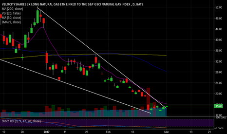 UGAZ: $UGAZ, Wedge down pattern, small position