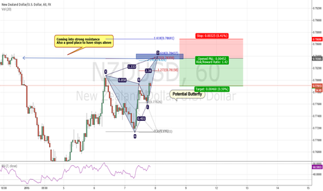 NZDUSD: A potential butterfly for the london session