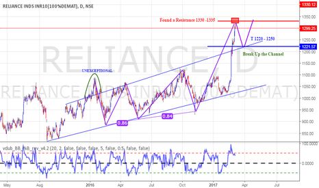 RELIANCE: Reliance Short Term Positional