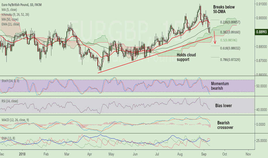 EURGBP: EUR/GBP holds cloud support, short break below