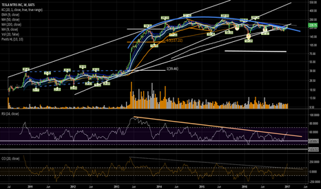 TSLA: Sitting at some strong resistance