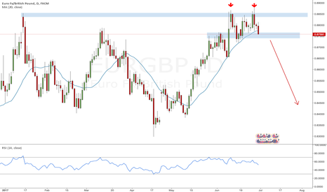 EURGBP: EURGBP: double top reversal on the daily with downside potential