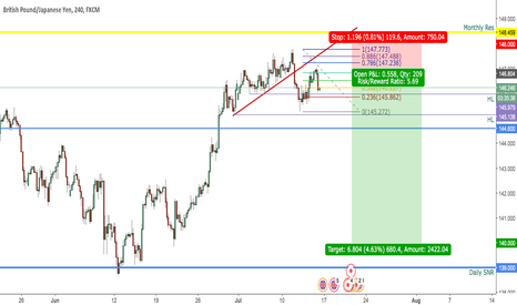 GBPJPY: GBPJPY H4 OUTLOOK 13 JULY 2017