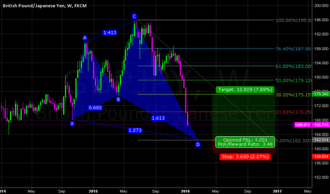 GBPJPY: GBPJPY WEEKLY (BULLISH NEN STAR PATTERN) LONG
