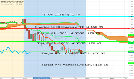 FB: Another Great Day Trade in FB to the Short Side
