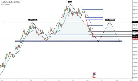 EURUSD: EUR/USD D1
