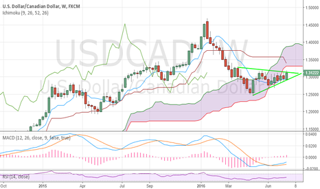 USDCAD: Steves Weekly Chart Trade