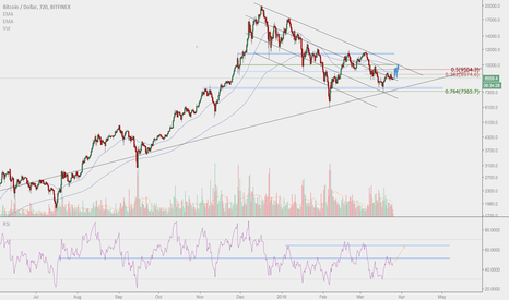 BTCUSD: Simple Channel Play - Targeting $9.5k - $10k