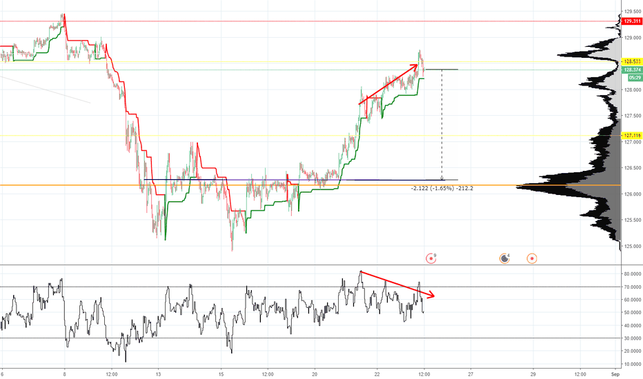 EURJPY: EURJPY Short set up on indicators and levels