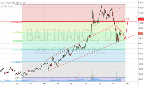 BAJFINANCE: Bajaj Finance to trade towards support 850
