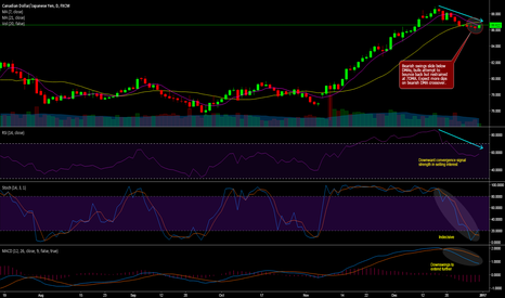 CADJPY: CAD/JPY technicals and trade setup