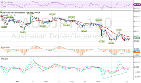 AUDJPY: AUDJPY bottom forming