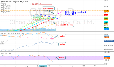 QIHU: QIHU - very strong but volatile