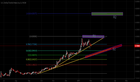 USDTRY: TRY decision phase now..