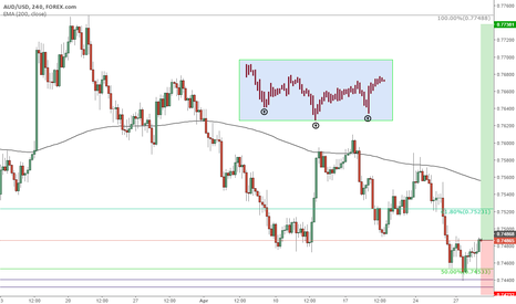 AUDUSD: Aussie strong signals suggesting bullish movement
