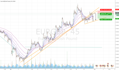 EURGBP: EURGBP  //   CONTINUE  SELLING
