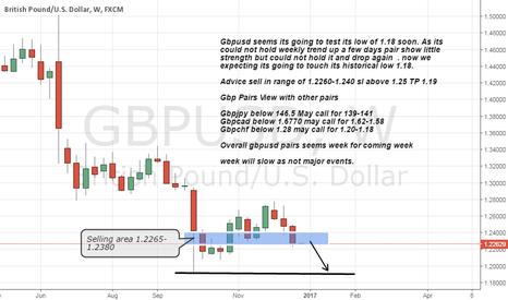 GBPUSD: Gbpusd Trade Advice