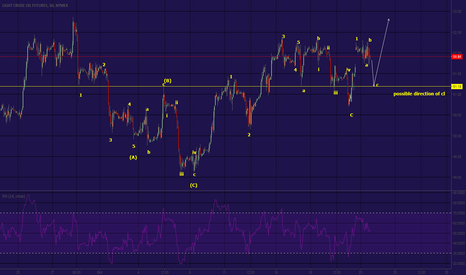 CL1!: CL Ew potential target , short term