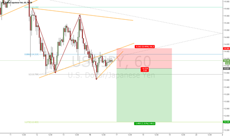USDJPY: USD/JPY SHORT POTENTIAL