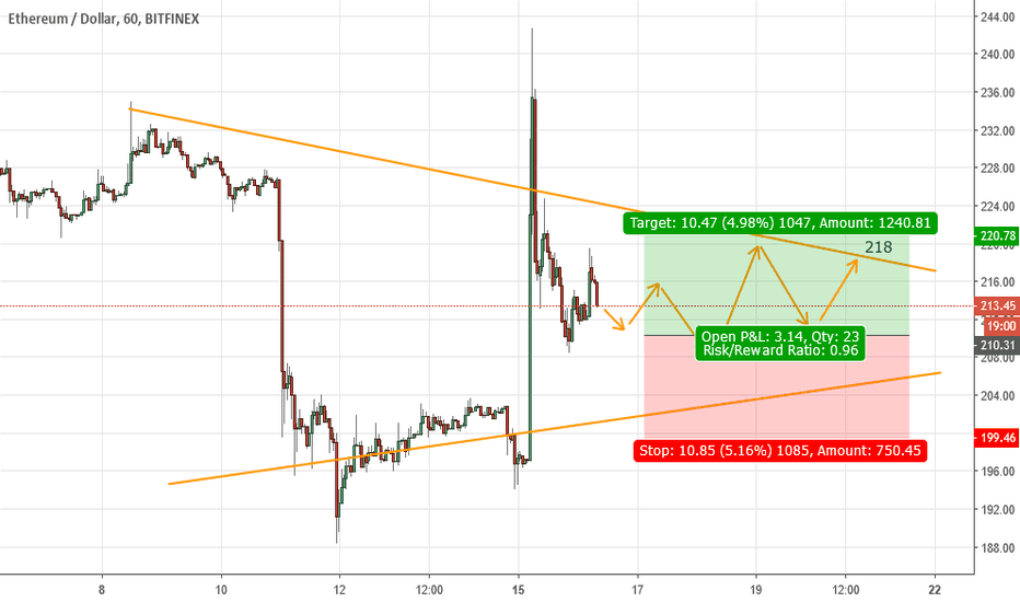 ETHUSD: ETHUSD is in sideway UP