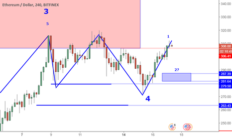 ETHUSD: ETHUSD Perspective And Levels: Minor Retrace Next Bullish Swing.