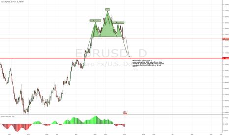 EURUSD: EURUSD - Daily - Let the Sell off Begin!